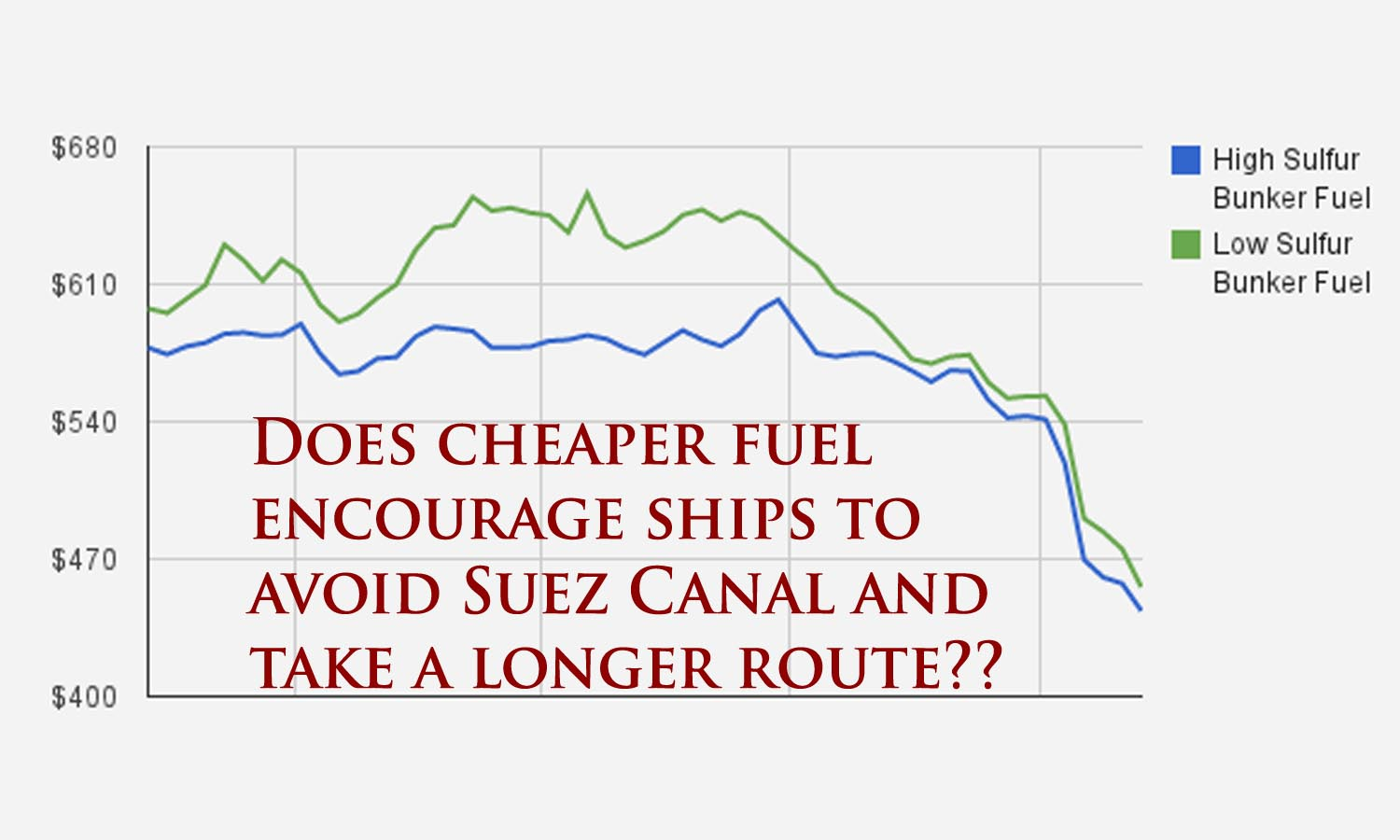 Is Suez Canal losing its importance? - The marine express