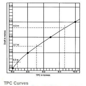TPC (TONNAGE PER CENTIMETER) - The marine express