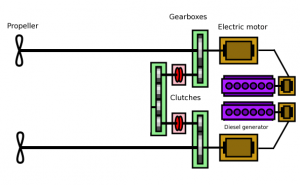 Electric Propulsion System For Ships The Marine Express