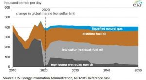 HIGH SULFUR FUEL DEMAND WILL REVIVE IN 2022: EIA, U S  - The marine